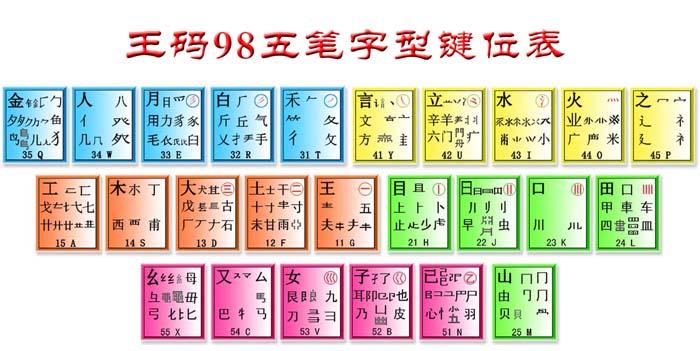 王码五笔输入法98版和18030版